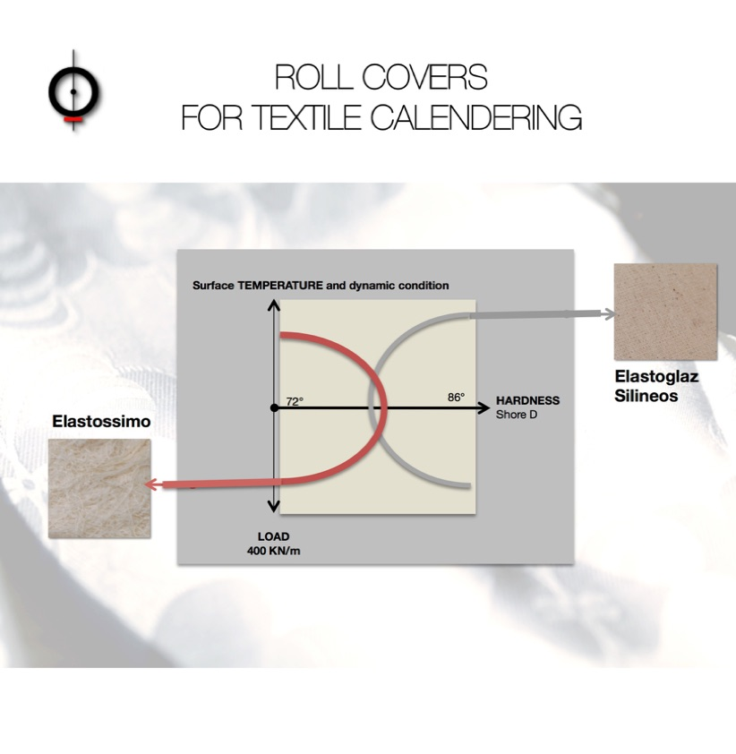 Roll covers for textile calendering